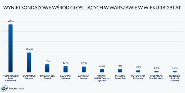 Wyniki sondażowe wśród głosujących w wieku 18-29 lat TVN24