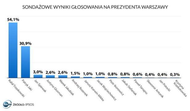 Sondażowe wyniki głosowania na prezydenta stolicy TVN24