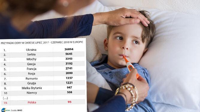Coraz więcej zachorowań na odrę w Europie. 37 zgonów w pół roku